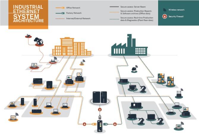 Lees meer over het artikel Wat hoort een IT'er te weten over Industrial Ethernet?