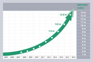 Lees meer over het artikel 2015 PI Node Count: buitengewone groei