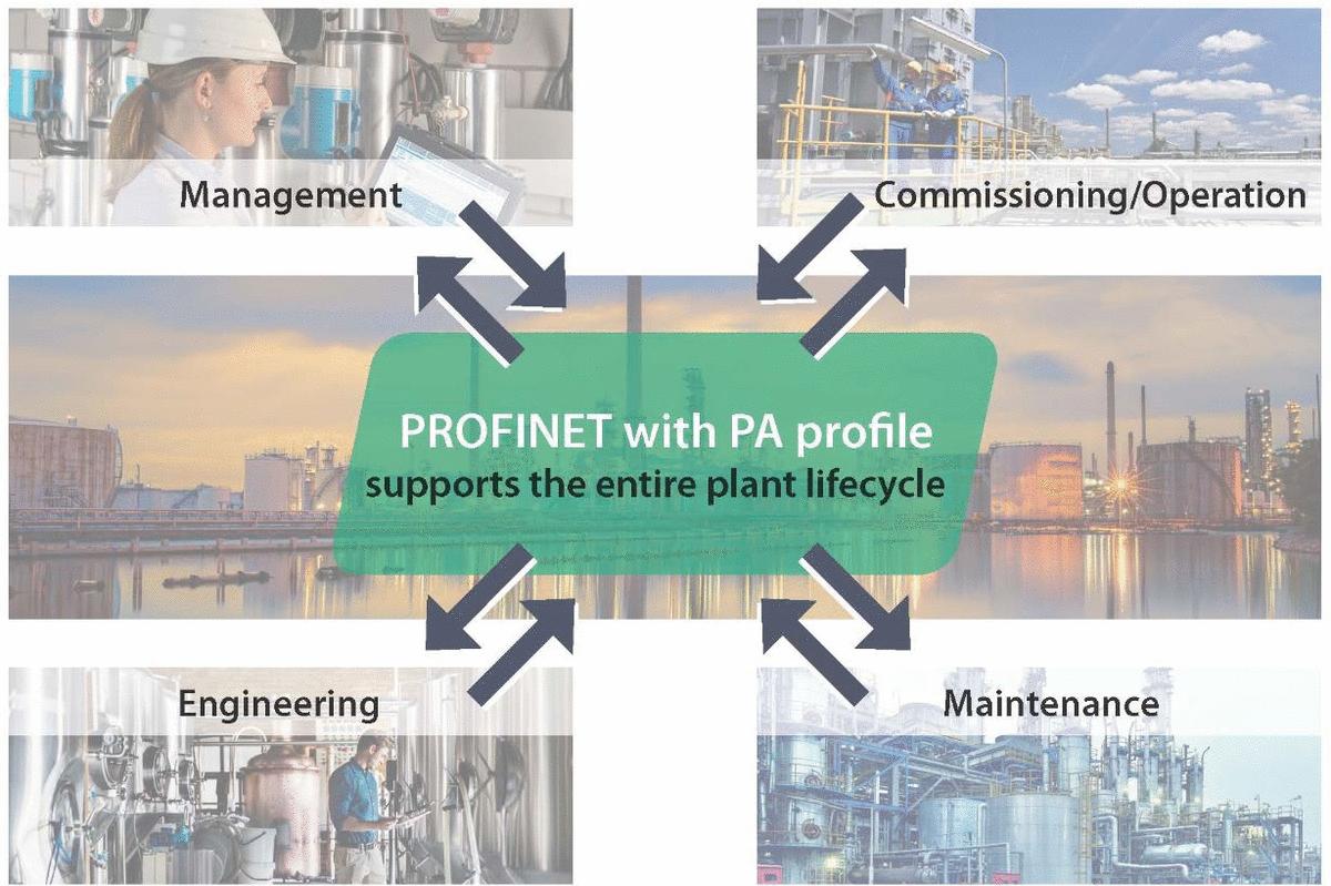 Lees meer over het artikel PROFINET met PA-profiel in de procesindustrie