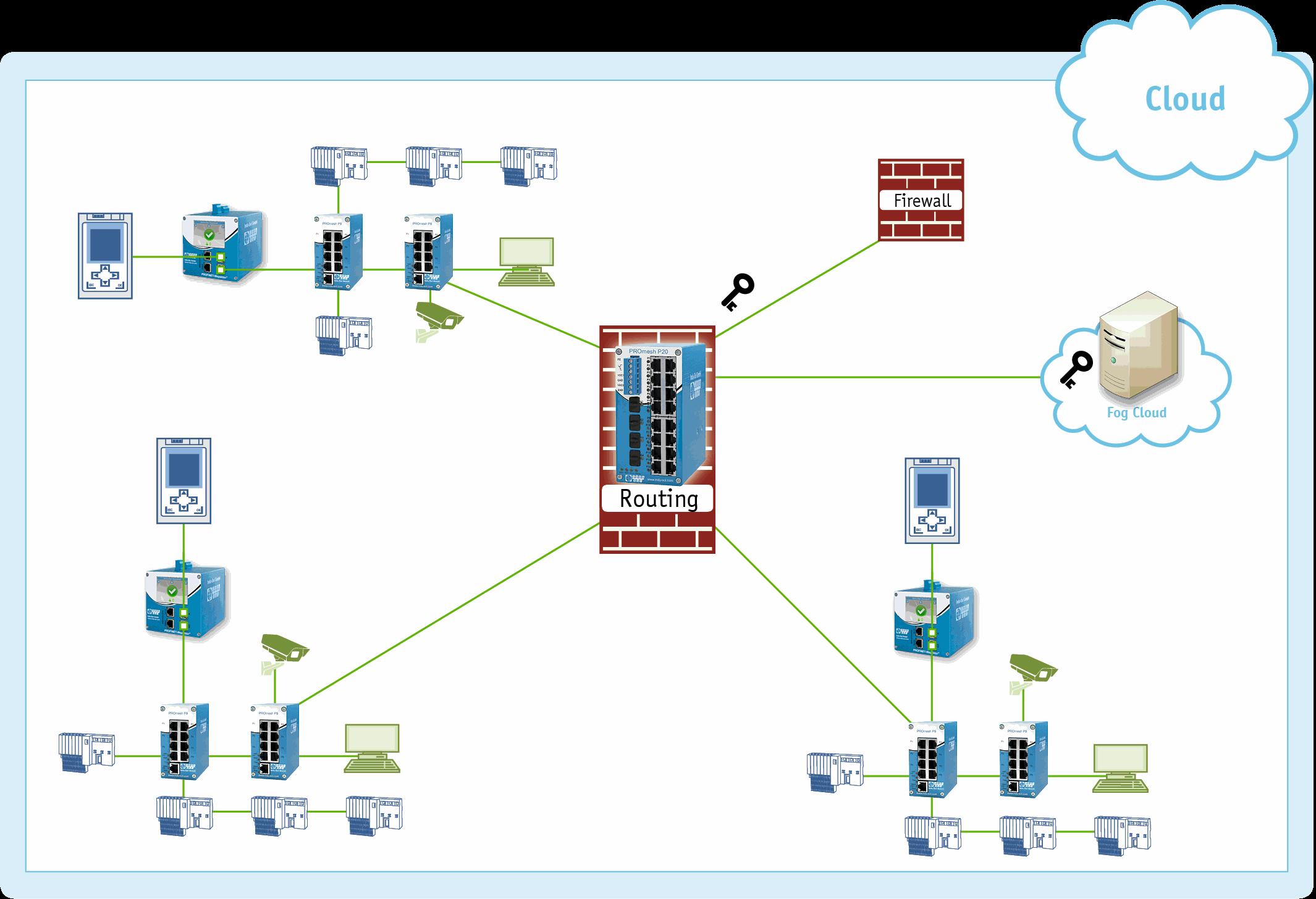 Lees meer over het artikel Betrouwbare switches verbinden IT en OT